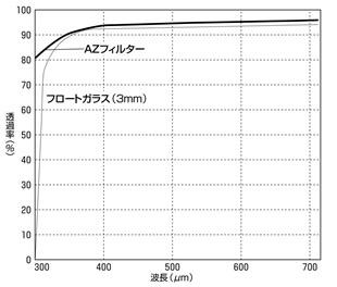 AZフィルター分光分布図