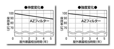 AZフィルター耐光性